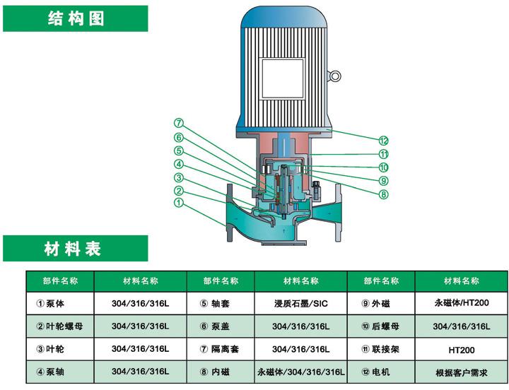不銹鋼磁力管道泵