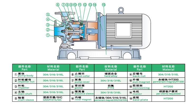 不锈钢磁力泵结构图